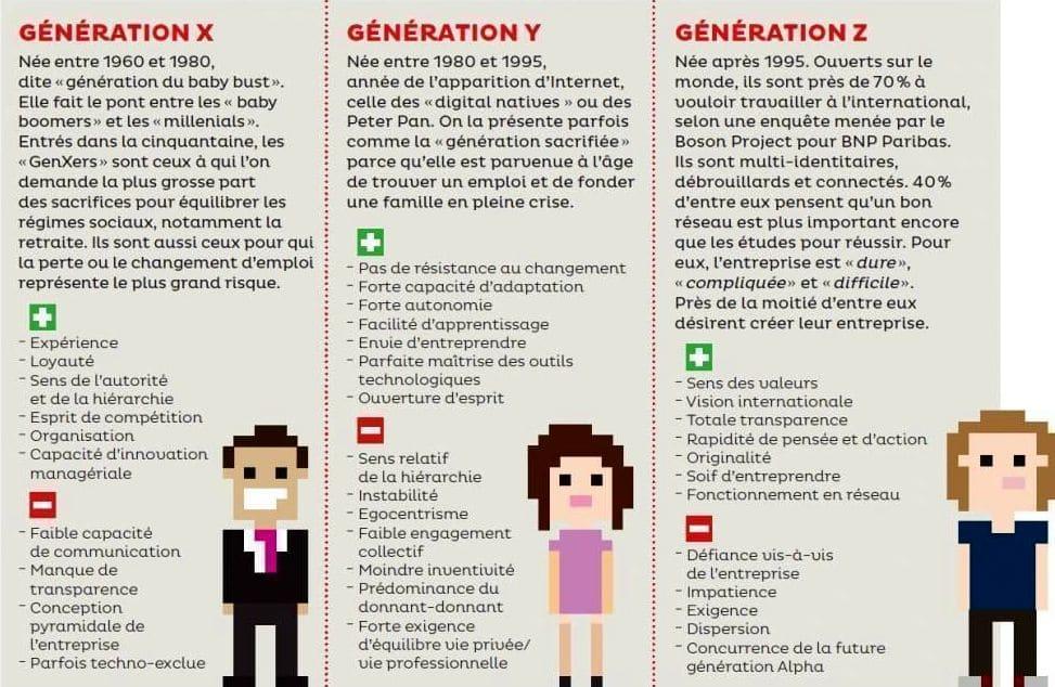 sociologie-generations-x-y-z