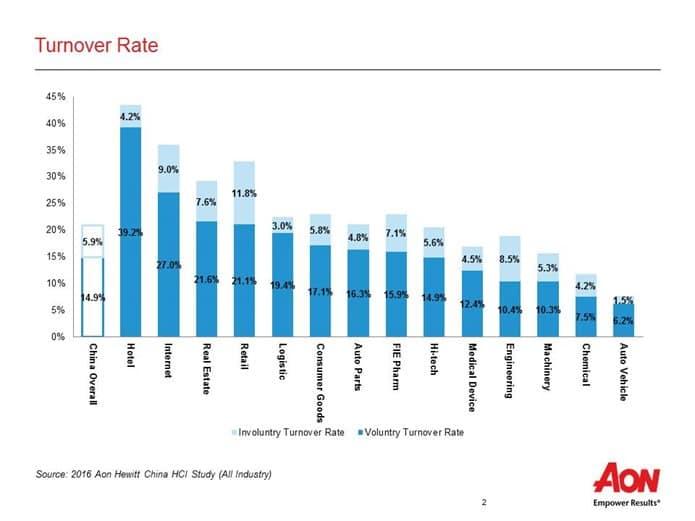 China-turnover-rate