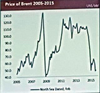 Club-de-Nice-price-of-brent-2005-2015-ifp-energie-nouvelles