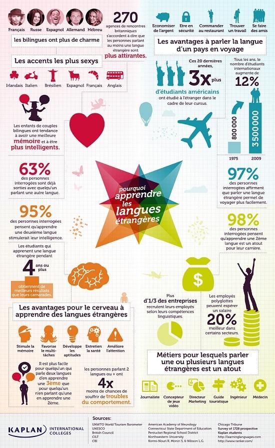 bilingues-plus-intelligents-cause-effets-apprendre-langues-etrangeres-interculturel