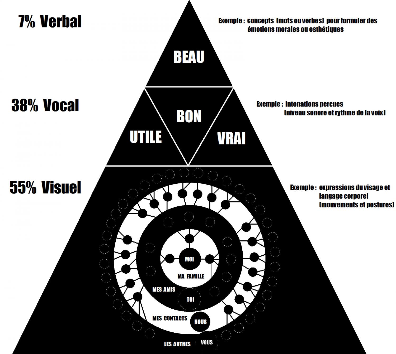 pyramide-des-besoins-communication-Albert-Mehrabian